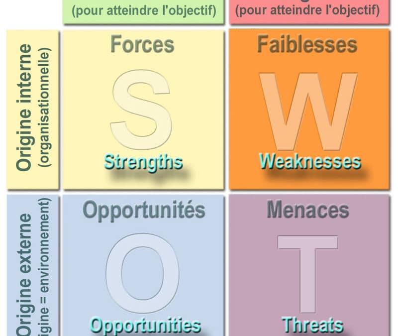 Swot | utilisation stratégique en Business